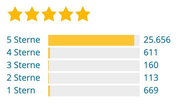Bewertungen des Yoast SEO Plugins auf wordpress.org