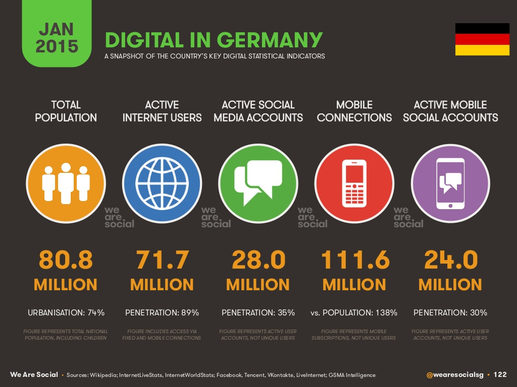 Digital Social Mobile Deutschland 2015
